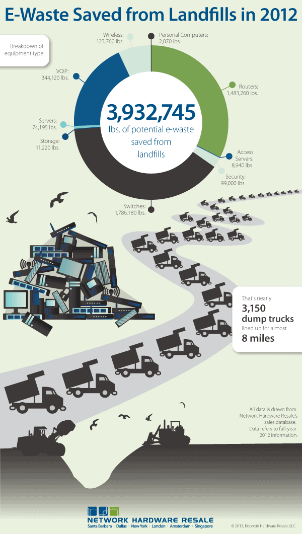 E-Waste Saved from Landfills in 2012