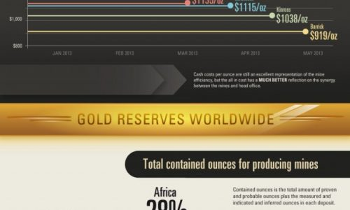 What is the Cost of Mining Gold