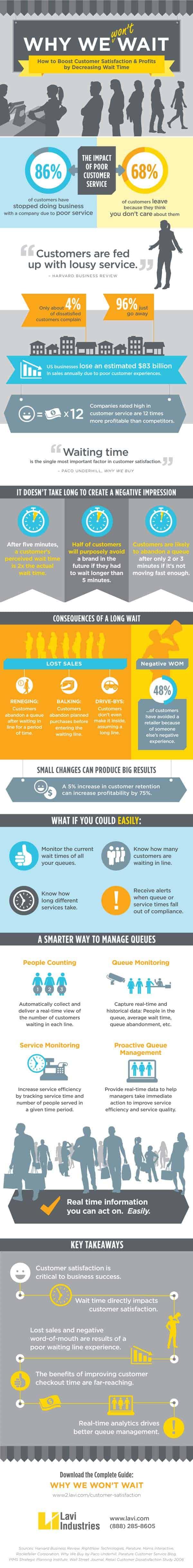 Why-We-Wont-Wait-Queue-Management-Infographic1
