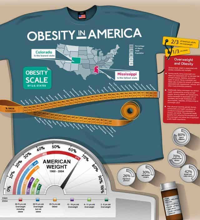 obesity-in-america-infographic-640x703
