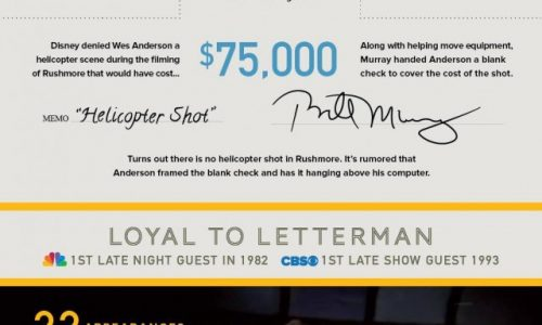 Life And Times Of Bill Murray