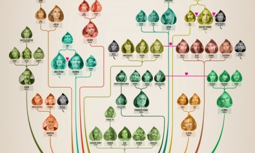 Hollywood Family Tree