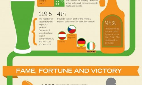 50 Insane Facts About Ireland