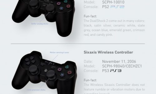 the-evolution-of-the-playstation-controller_522c6fb70df34-640x1802