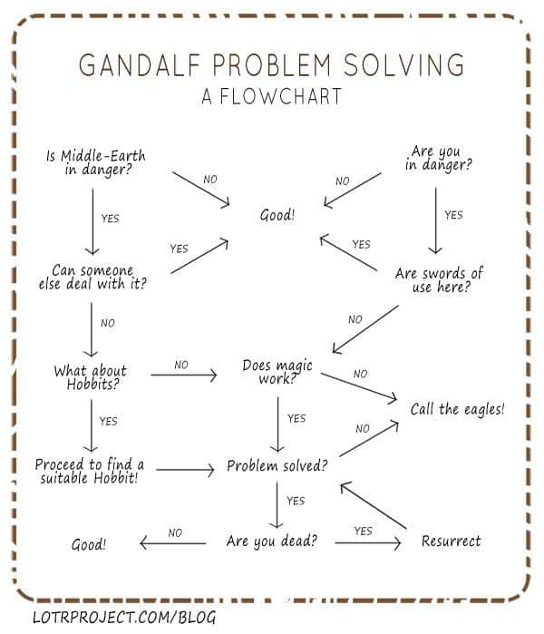 What Would Gandalf Do