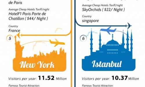 10-most-visited-cities-in-the-world-2013_522f139a34448-640x2692