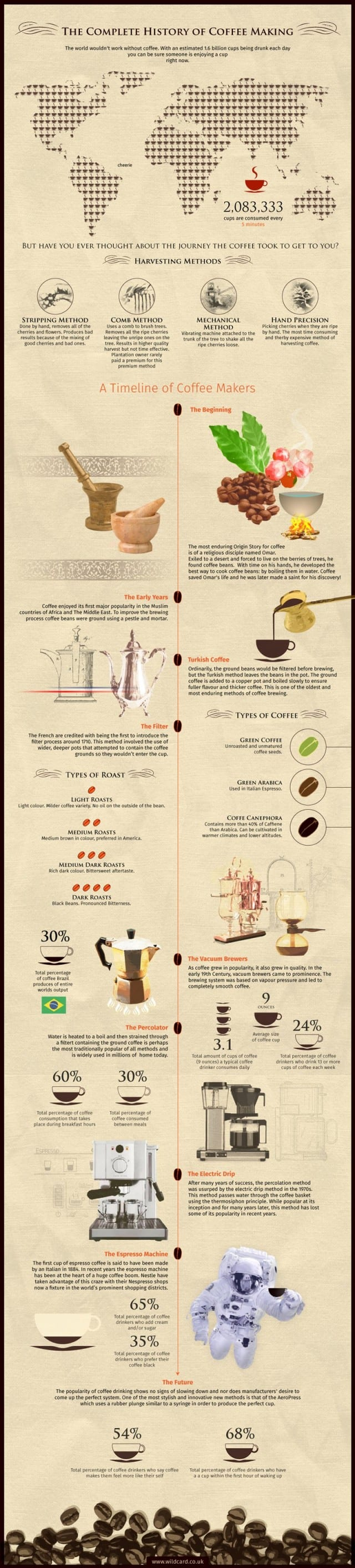 1infographics_coffee_final-640x2825