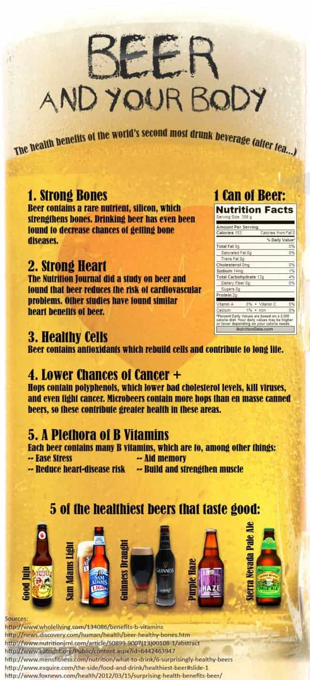 Beer and Your Body