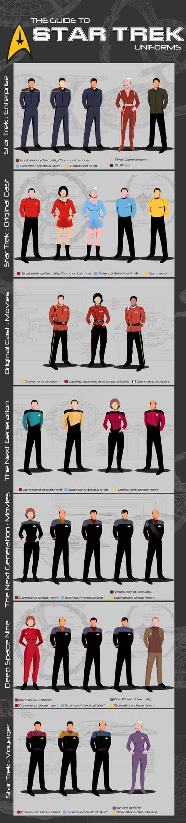 A Guide to Star Trek Uniforms Infographic