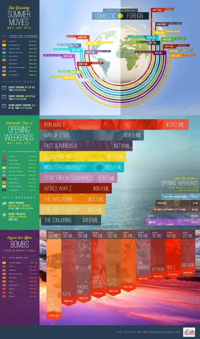 2013-summer-movies-infographic-640x1086