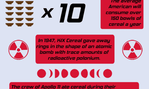 Five Crazy Facts About Cereal