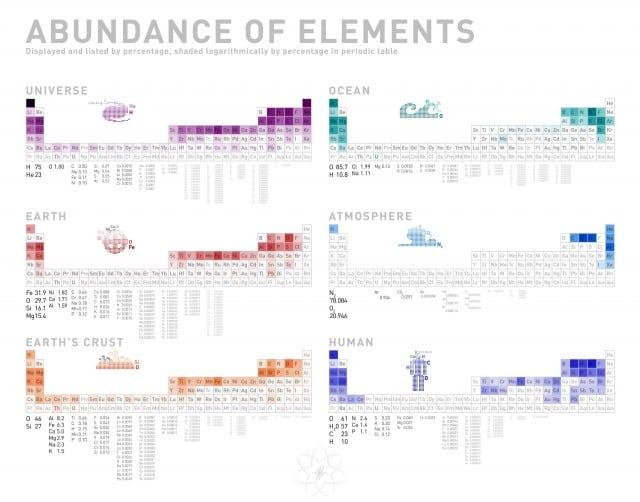abundance_of_elements-640x502