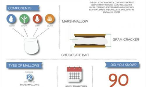 marshmallow-infographic-marshmallow-facts-meme