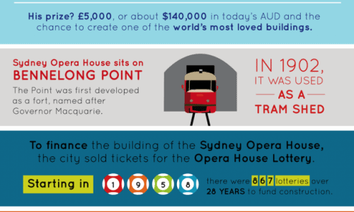 sydney-opera-house-40th-year-anniversary-infographic-1-640x2220