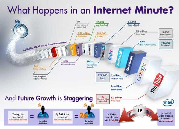What Happens in an Internet Minute Infographic