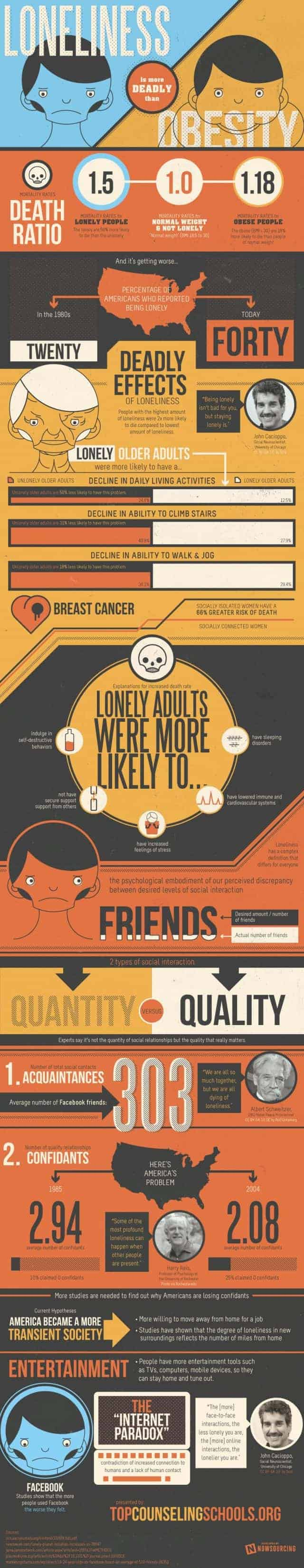 Loneliness Is More Deadly Than Obesity Infographic
