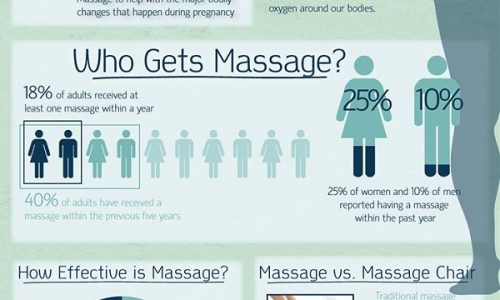 Benefits-of-Massage-Therapy-An-Infographic