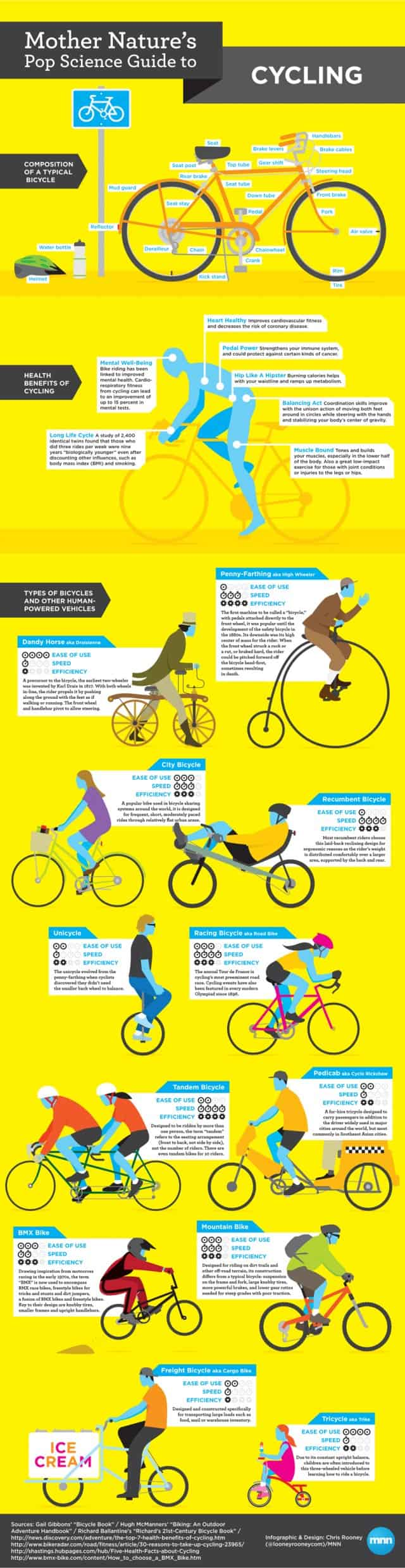 Mother Nature's Pop Science Guide to Cycling