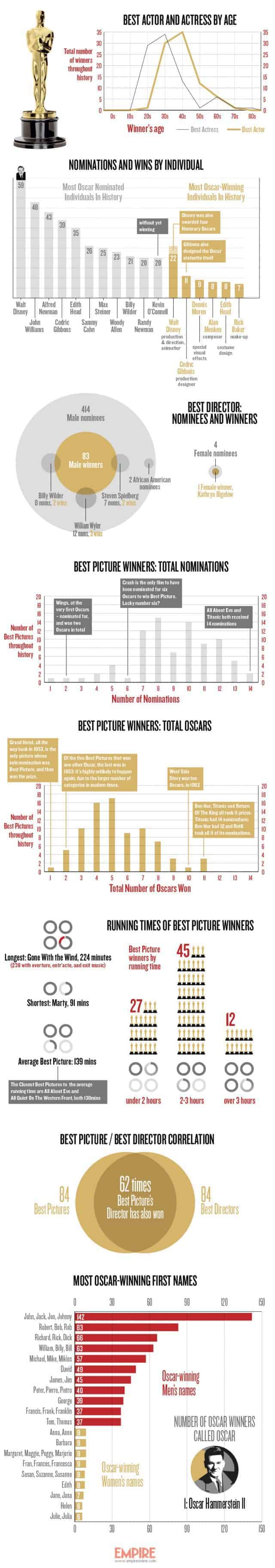 empire-oscars-by-numbers-infographic1-640x3645