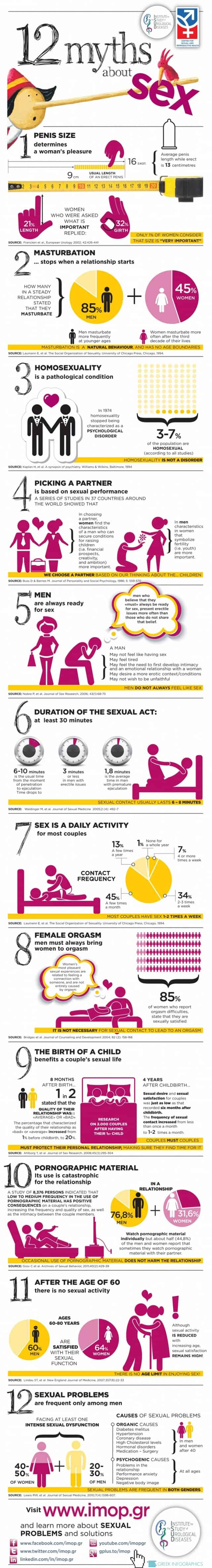 12-myths-about-sex_51438561daaaa_w1805-640x4726