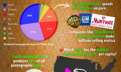 Numbers Behind Pornography Infographic