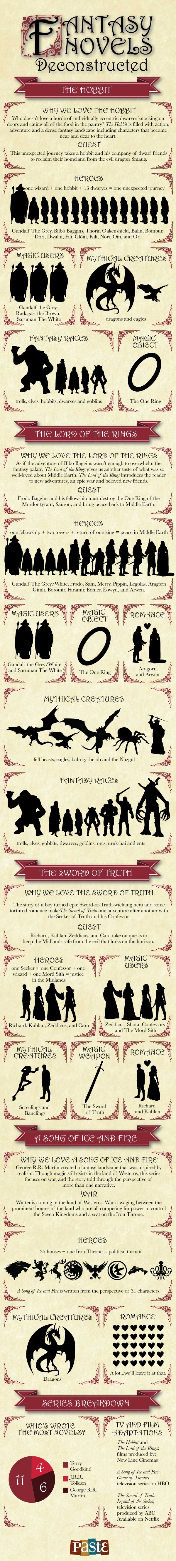 Fantasy Novels Deconstructed