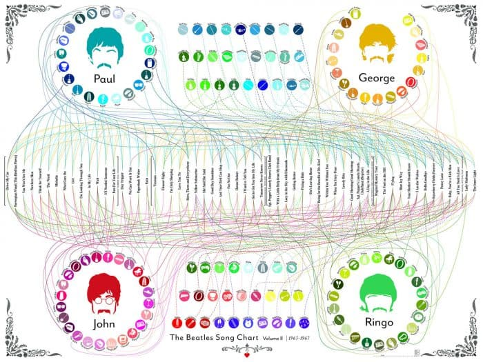 Beatles Song Chart Infographic