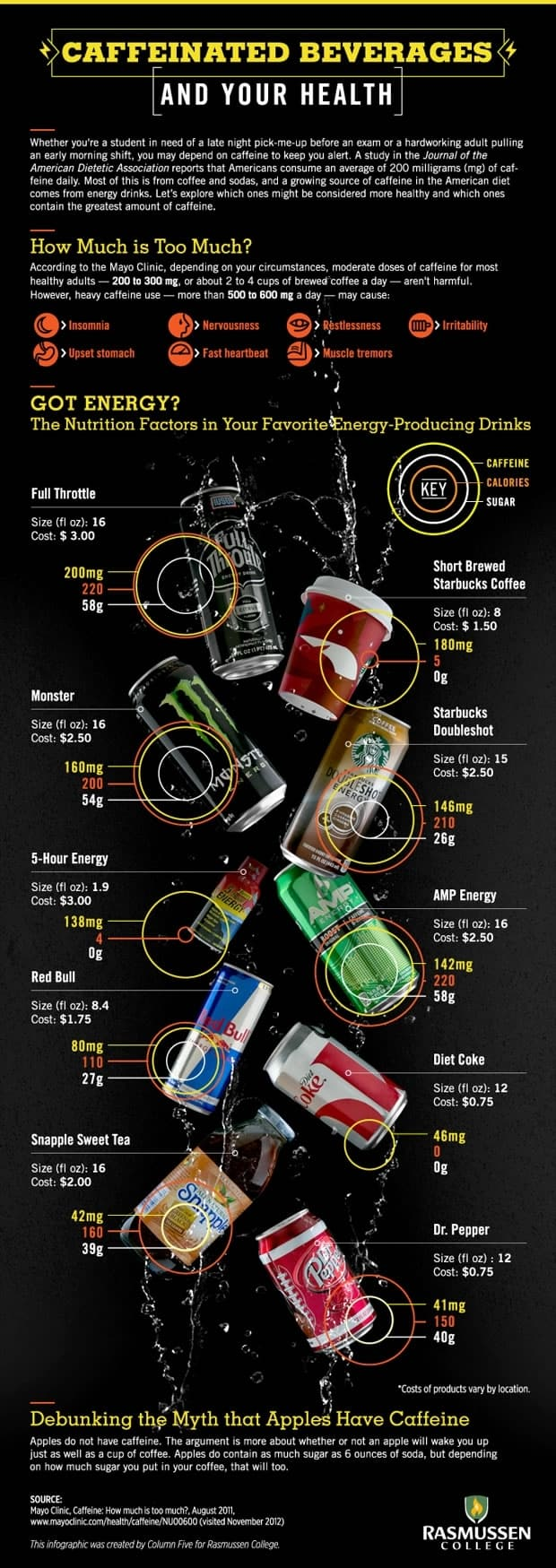 Caffeinated Beverages and Your Health