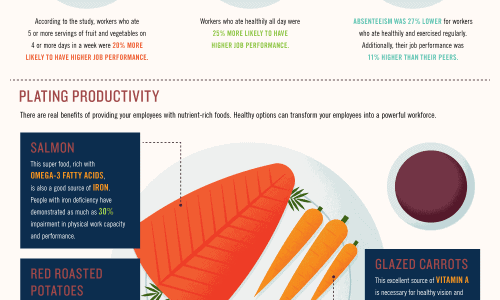 You Are What You Eat At Work Infographic
