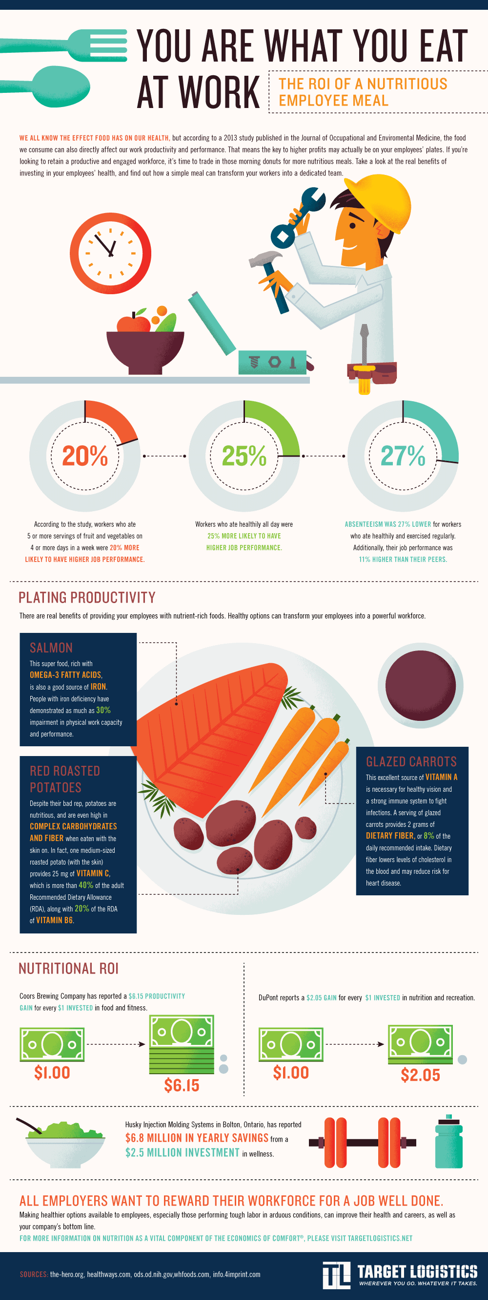 You Are What You Eat At Work | Daily Infographic Healthy Food Infographics