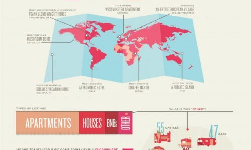 AirBnB Then And Now Infographic