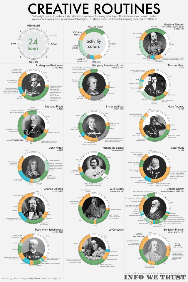 Creative Routines Infographic