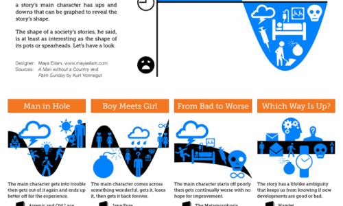 Shapes Of Stories by Kurt Vonnegut
