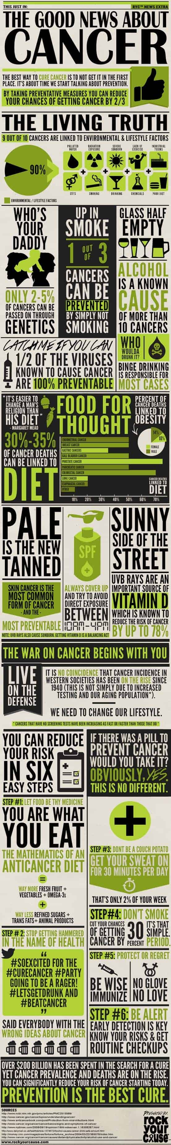 Good News About Cancer Infographic