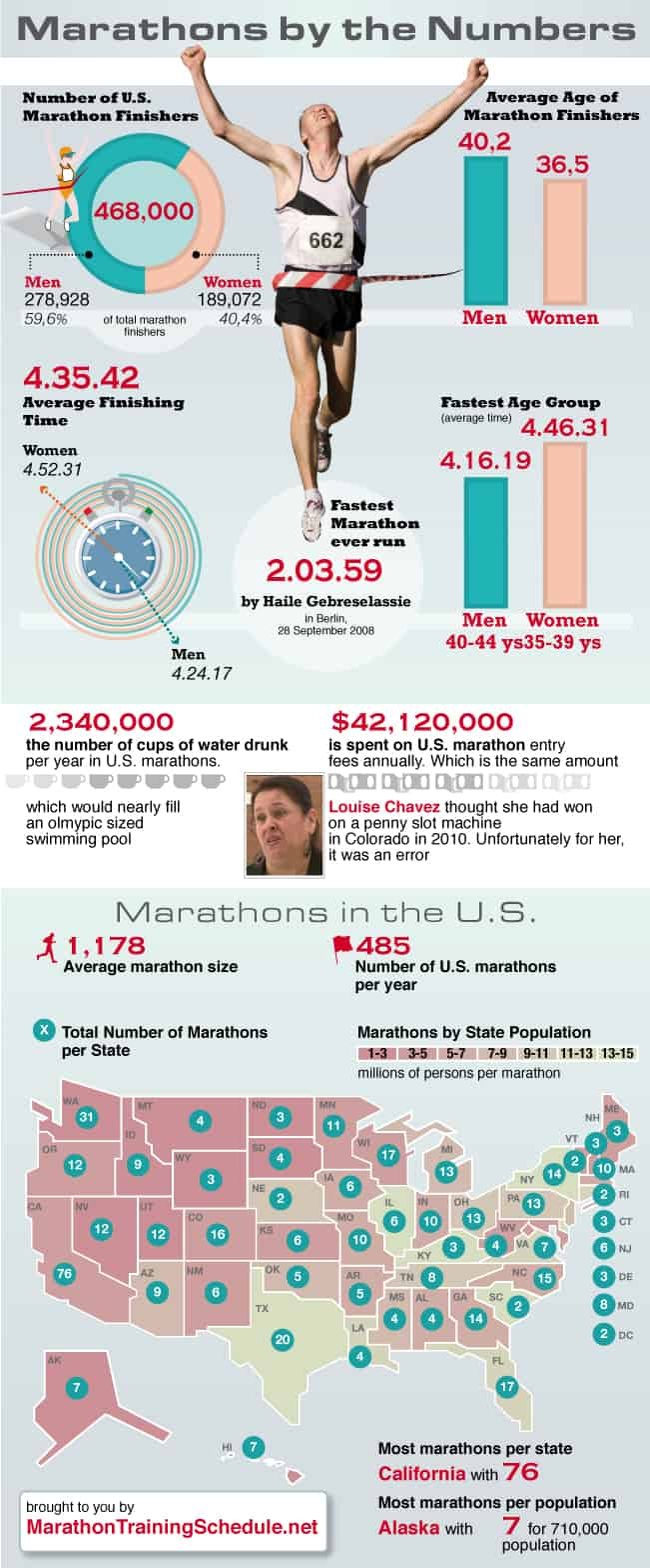 Infographic you by the numbers
