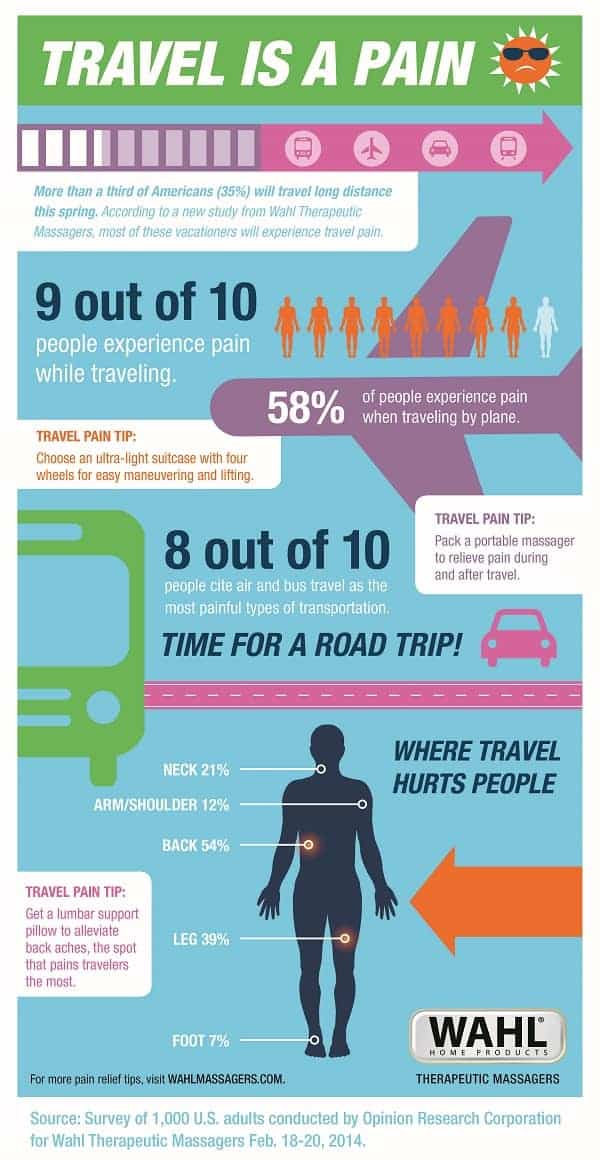 Travel is a Pain Infographic