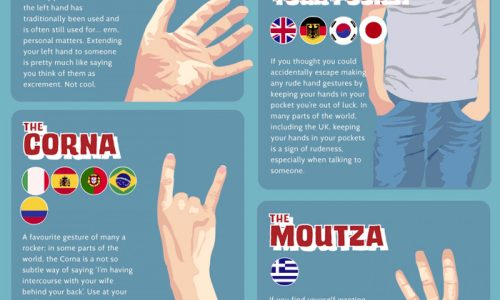 Rude Hand Gestures from Around the World