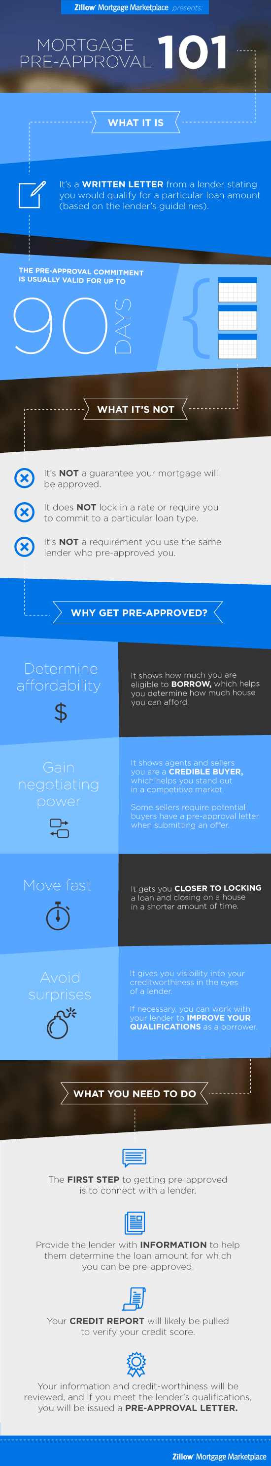 Mortgage Pre-Approval 101 Infographic