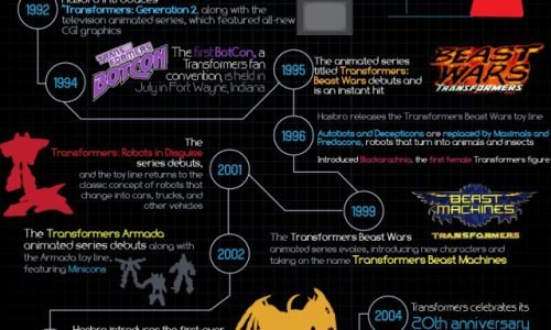 transformers-infographic-640x2133