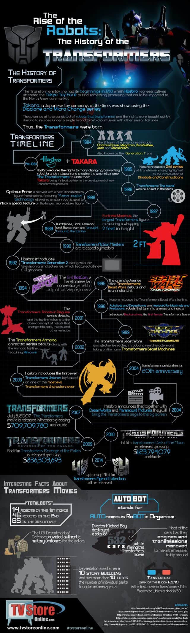 History Of Tranformers Infographic