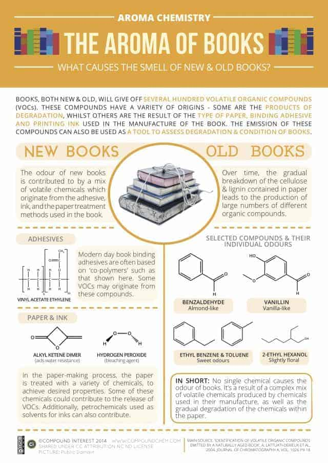 Aroma-Chemistry-Smell-of-Books-640x905