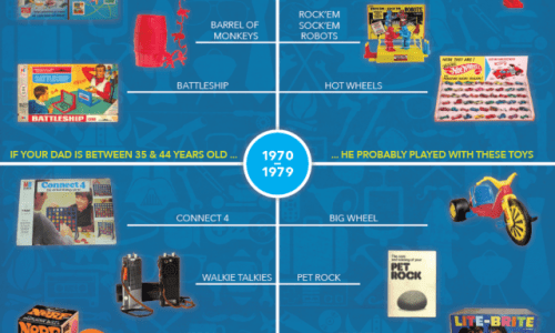 A History of Dad Toys Infographic