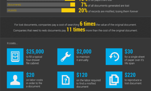 What You Never Knew About Documents