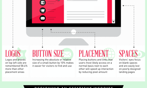 Eye tracking infographic