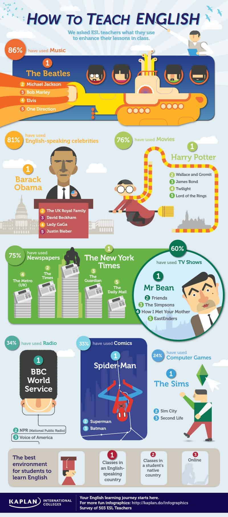 Infographic daily