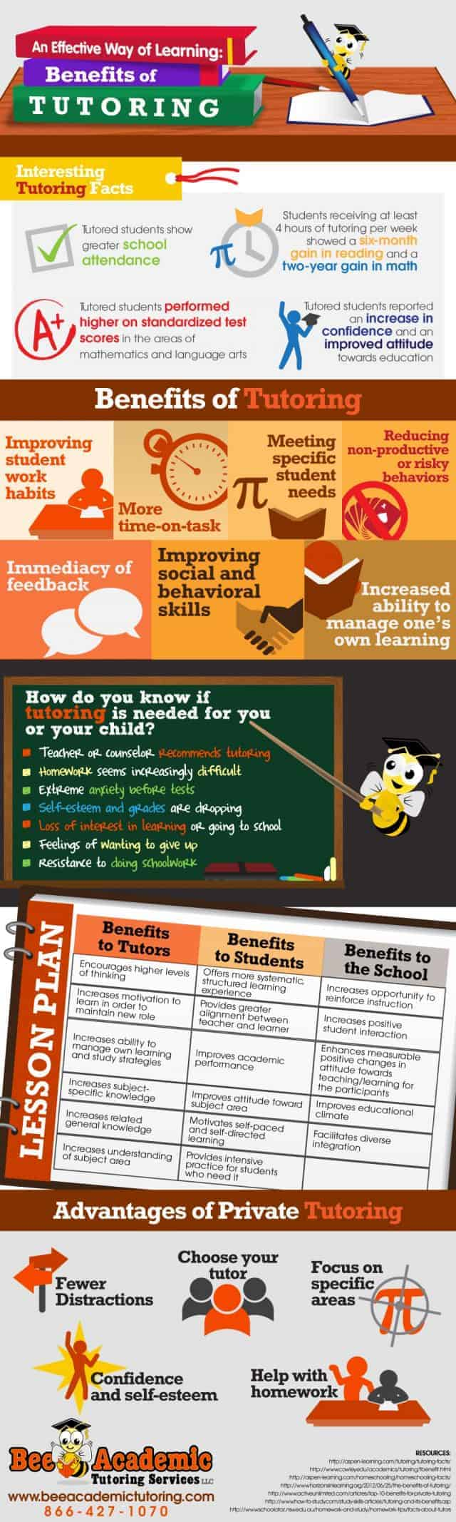 tutoring-infographic-640x2134