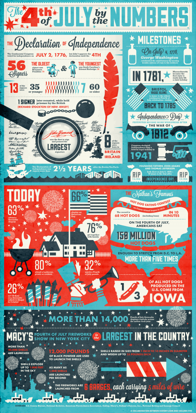 July-4th-infographic_final-640x1345