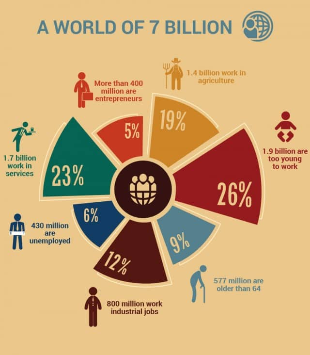 Activities of 7 Billion People in the World