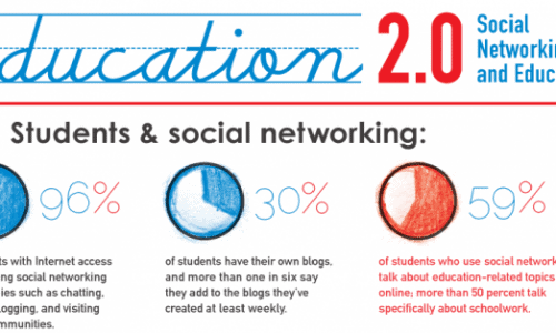 Education 2.0 Social Networking and Education