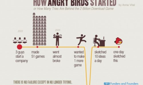 how-angry-birds-started_53b5b7822861f_w1500-640x421